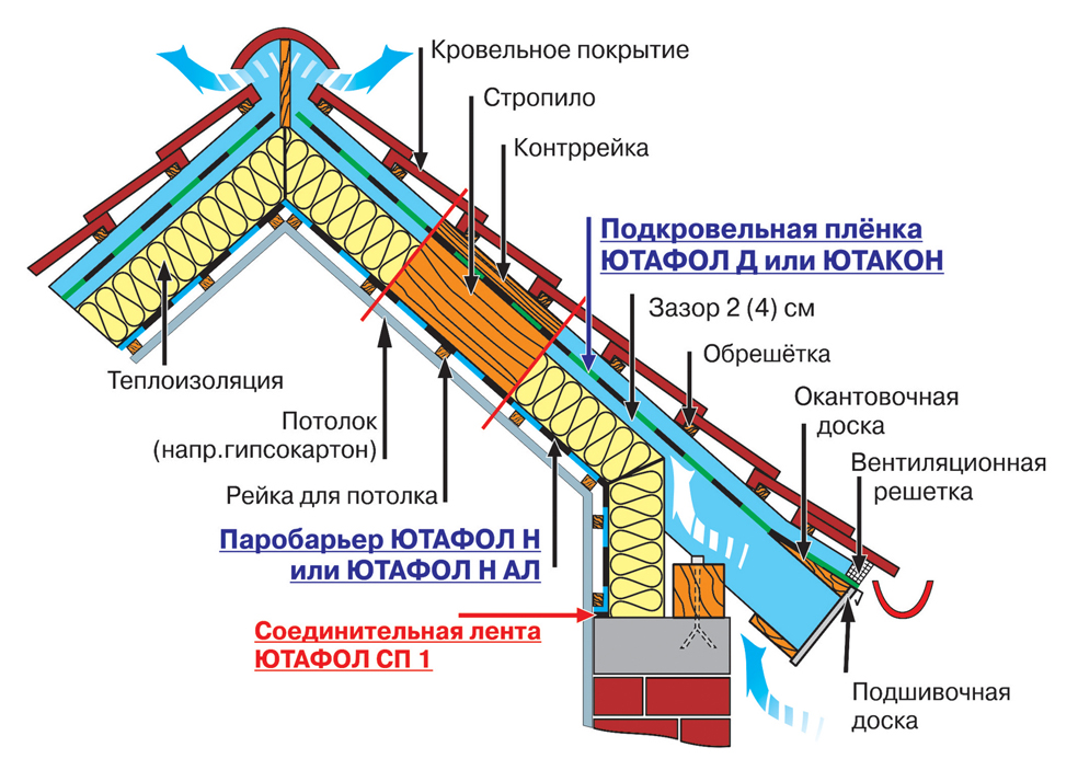 Пароизоляция гидроизоляция гидроизоляция приямков узлы