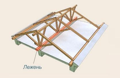 Стойки для крыши своими руками