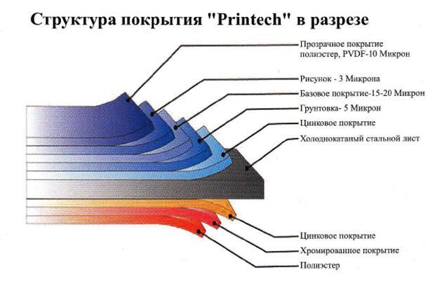 структура покрытия Принтех