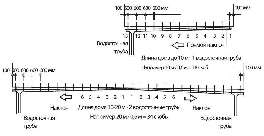 Стен пеноплэкс теплоизоляция